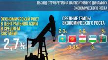 ЕБРР за год инвестировал более €1 млрд в страны Центральной Азии