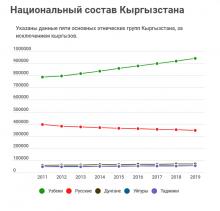Кыргызстан становится более монокультурной страной.